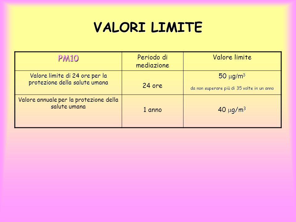 VALORI LIMITE PM10 Periodo di mediazione Valore limite 24 ore 50 mg/m3