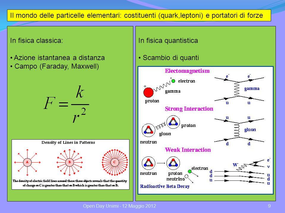 Azione istantanea a distanza Campo (Faraday, Maxwell)