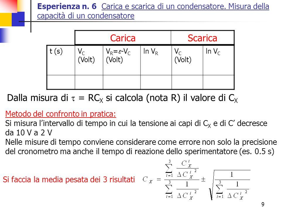 Dalla misura di t = RCX si calcola (nota R) il valore di CX