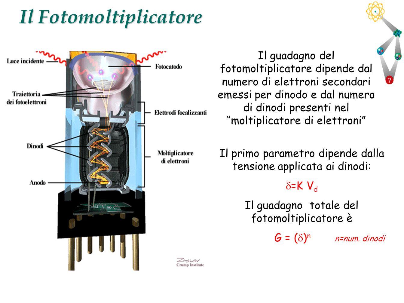 Il Fotomoltiplicatore