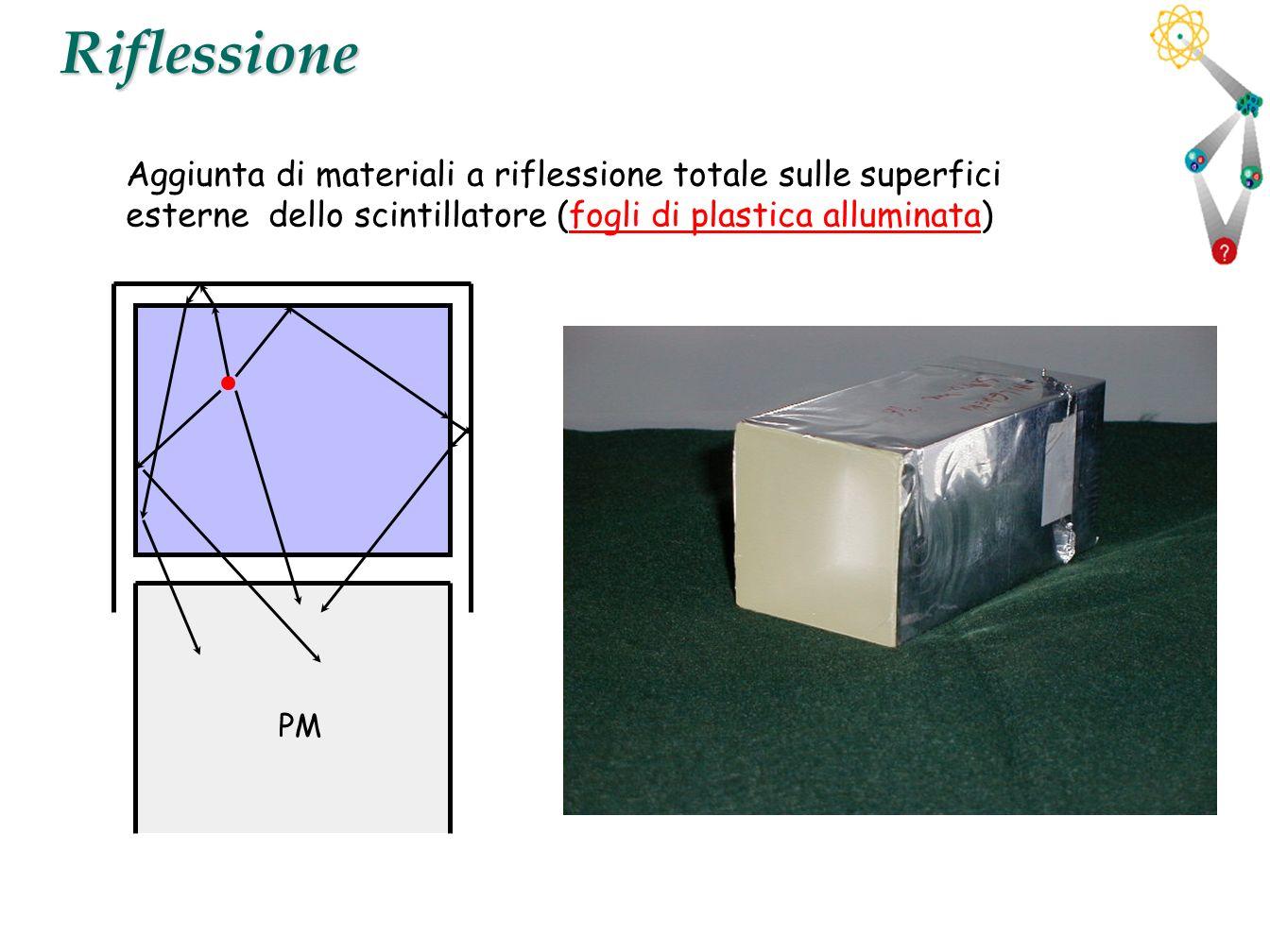 Riflessione Aggiunta di materiali a riflessione totale sulle superfici esterne dello scintillatore (fogli di plastica alluminata)