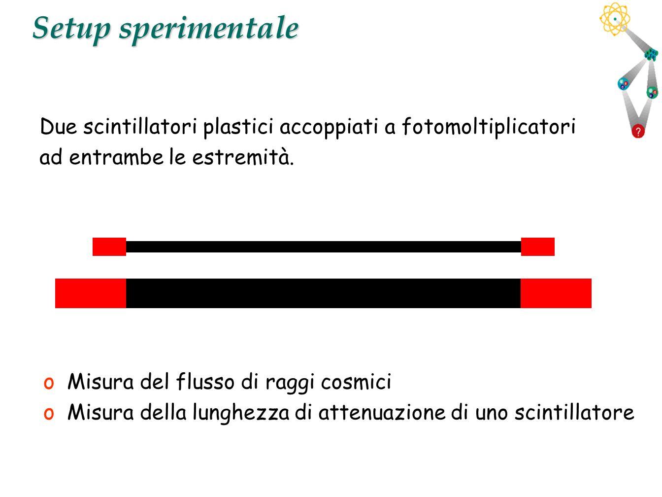 Setup sperimentale Due scintillatori plastici accoppiati a fotomoltiplicatori. ad entrambe le estremità.