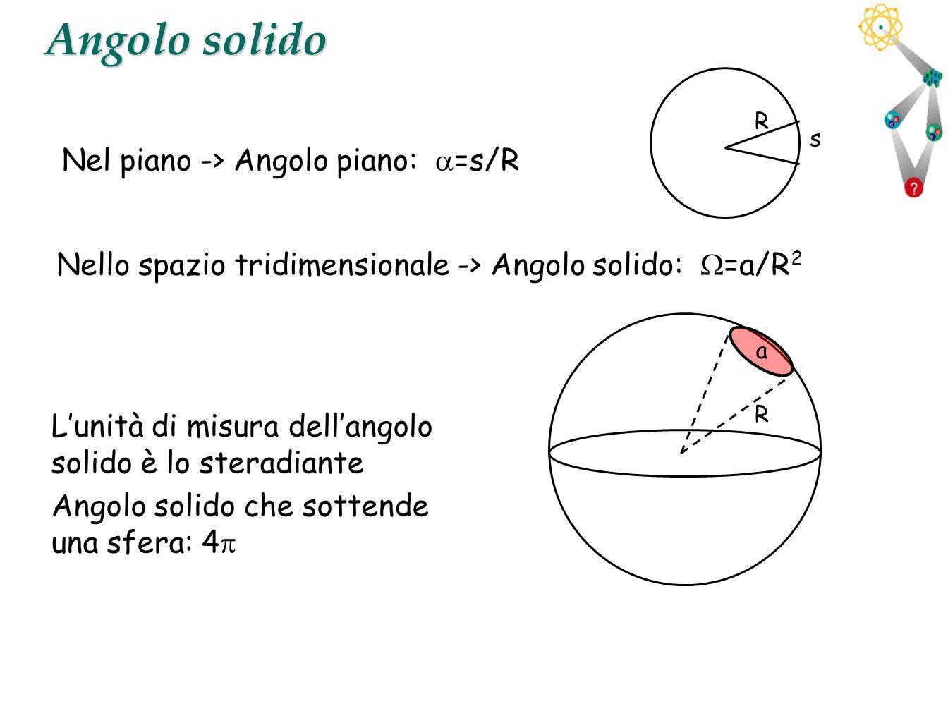 Angolo solido Nel piano -> Angolo piano: a=s/R