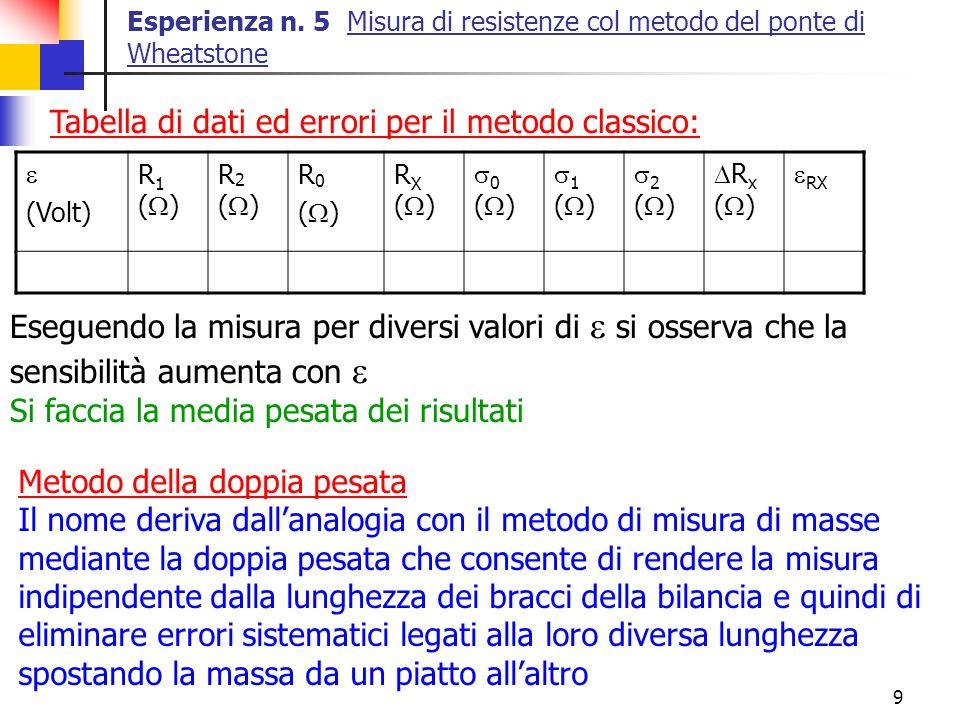 Tabella di dati ed errori per il metodo classico: