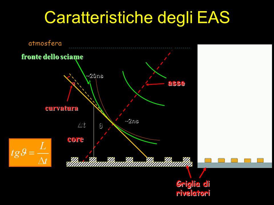 Caratteristiche degli EAS