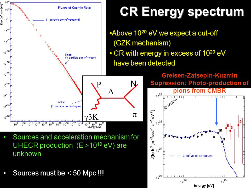 CR Energy spectrum P N Δ π γ3K Above 1020 eV we expect a cut-off