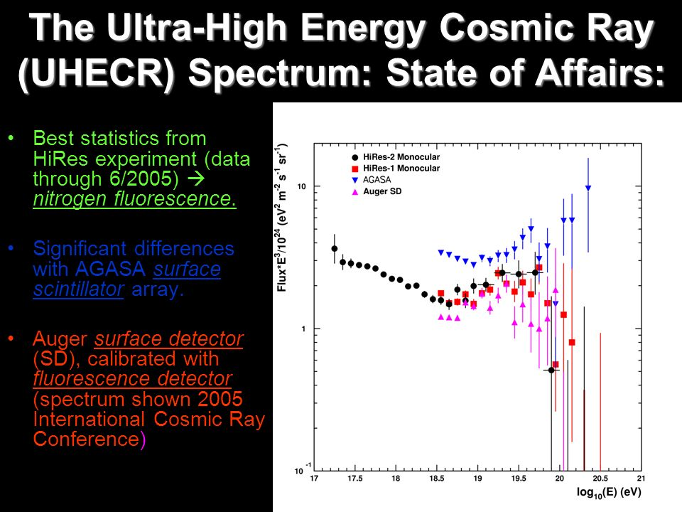 The Ultra-High Energy Cosmic Ray (UHECR) Spectrum: State of Affairs: