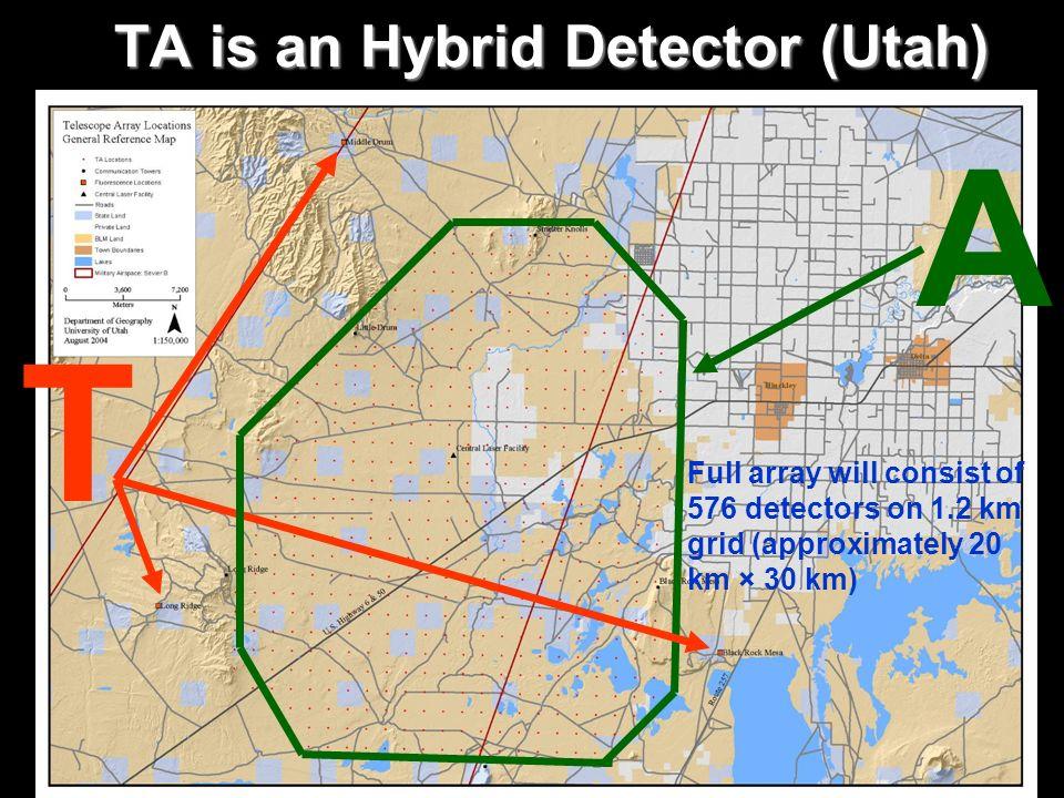 TA is an Hybrid Detector (Utah)