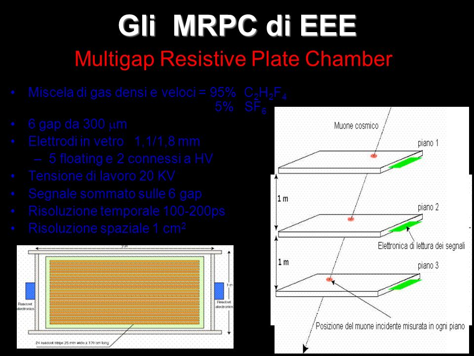 Multigap Resistive Plate Chamber