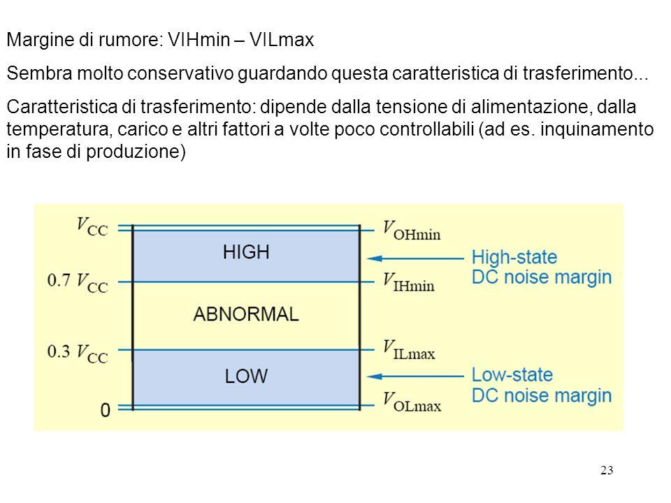 Margine di rumore: VIHmin – VILmax