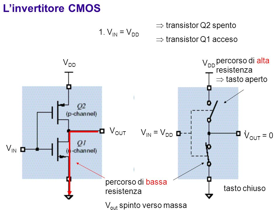 L'invertitore CMOS  transistor Q2 spento  transistor Q1 acceso