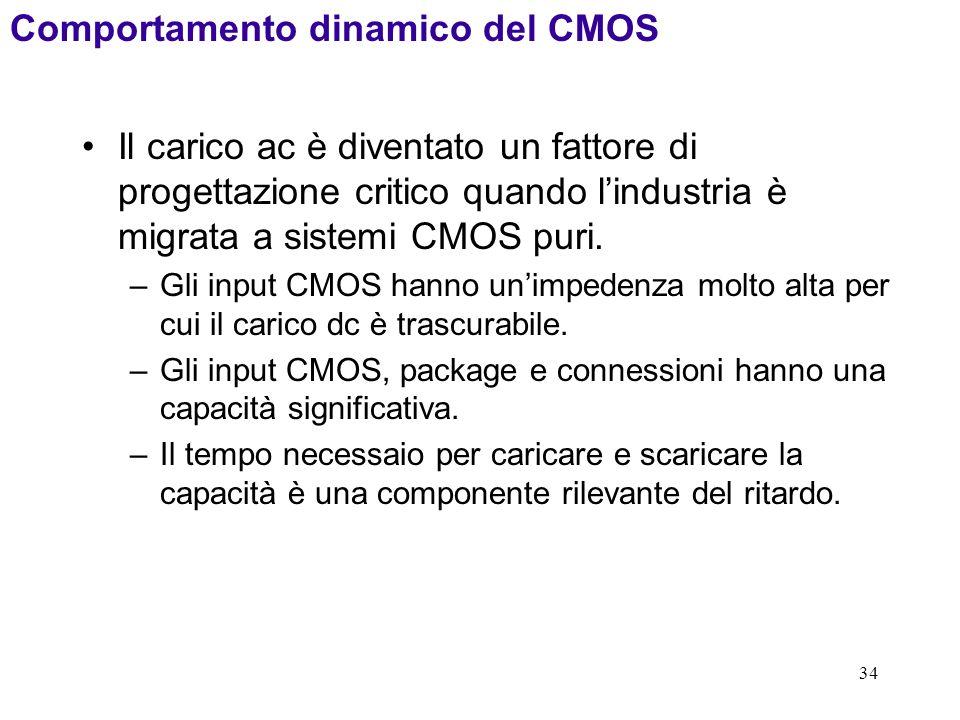 Comportamento dinamico del CMOS