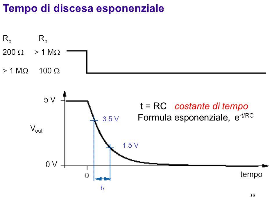 Tempo di discesa esponenziale
