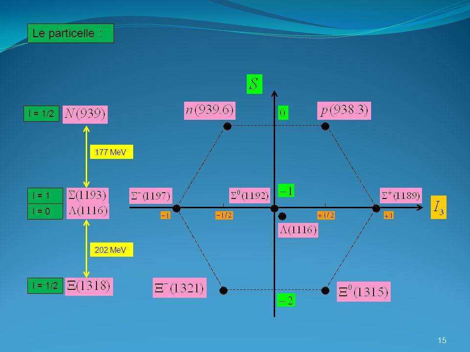 Le particelle : I = 1/2 177 MeV I = 1 I = 0 202 MeV I = 1/2