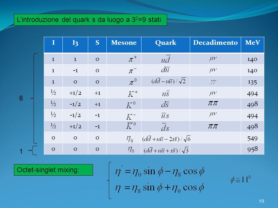 L'introduzione del quark s da luogo a 32=9 stati
