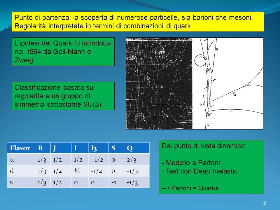Punto di partenza: la scoperta di numerose particelle, sia barioni che mesoni.