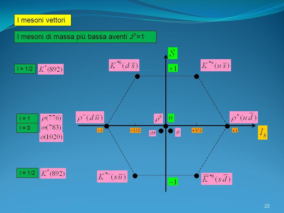 I mesoni di massa più bassa aventi JP=1-