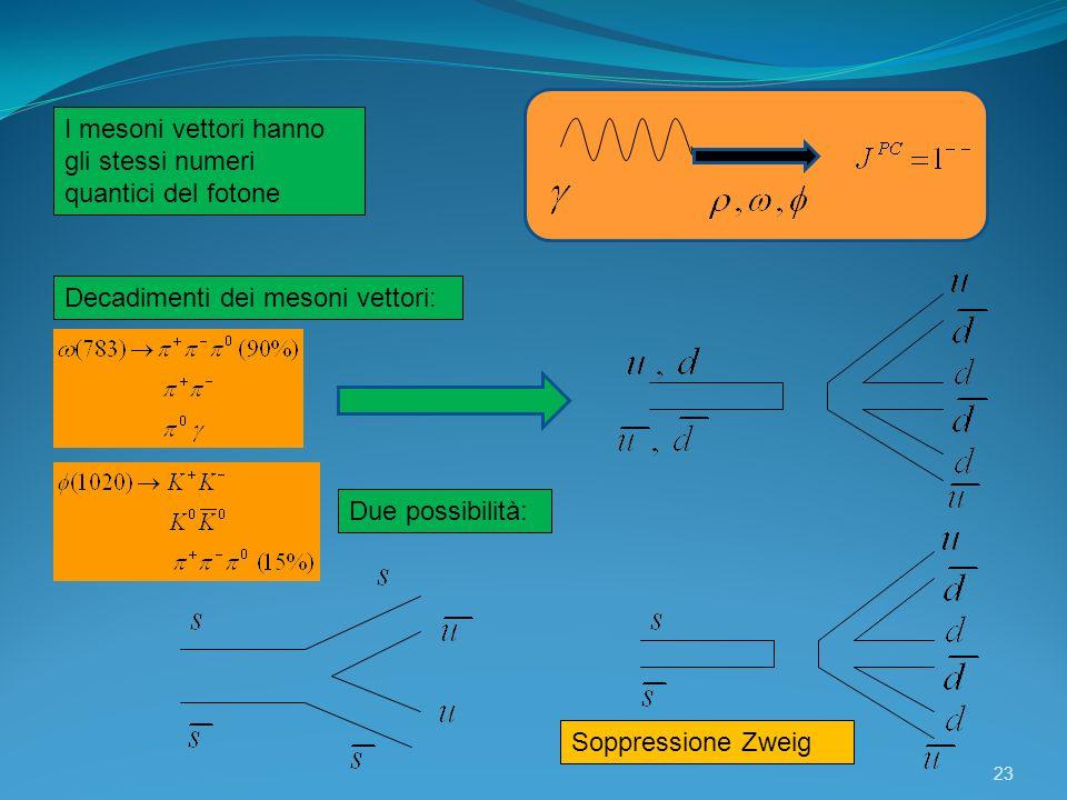 I mesoni vettori hanno gli stessi numeri quantici del fotone