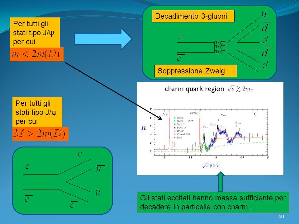 Decadimento 3-gluoni Per tutti gli stati tipo J/ψ per cui. Soppressione Zweig.