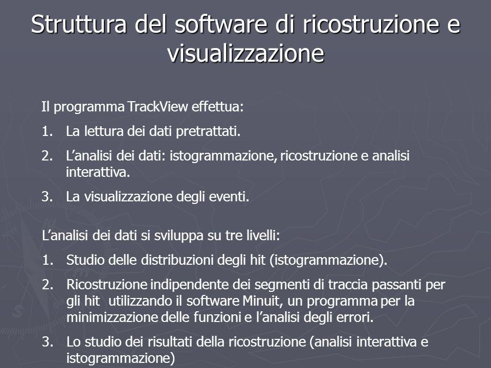Struttura del software di ricostruzione e visualizzazione
