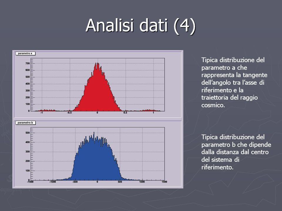 Analisi dati (4)