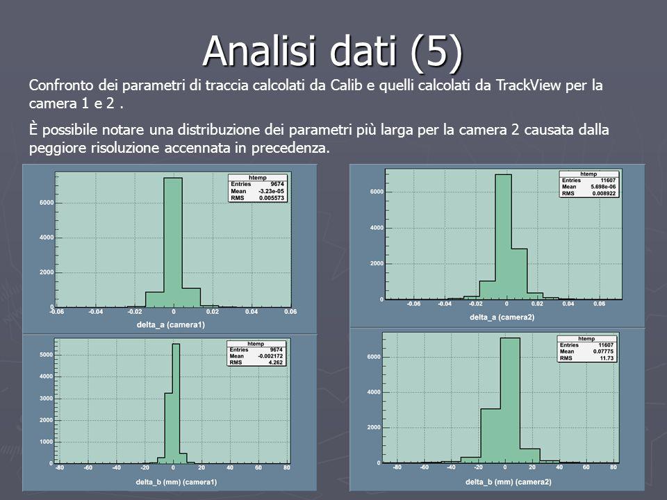 Analisi dati (5) Confronto dei parametri di traccia calcolati da Calib e quelli calcolati da TrackView per la camera 1 e 2 .