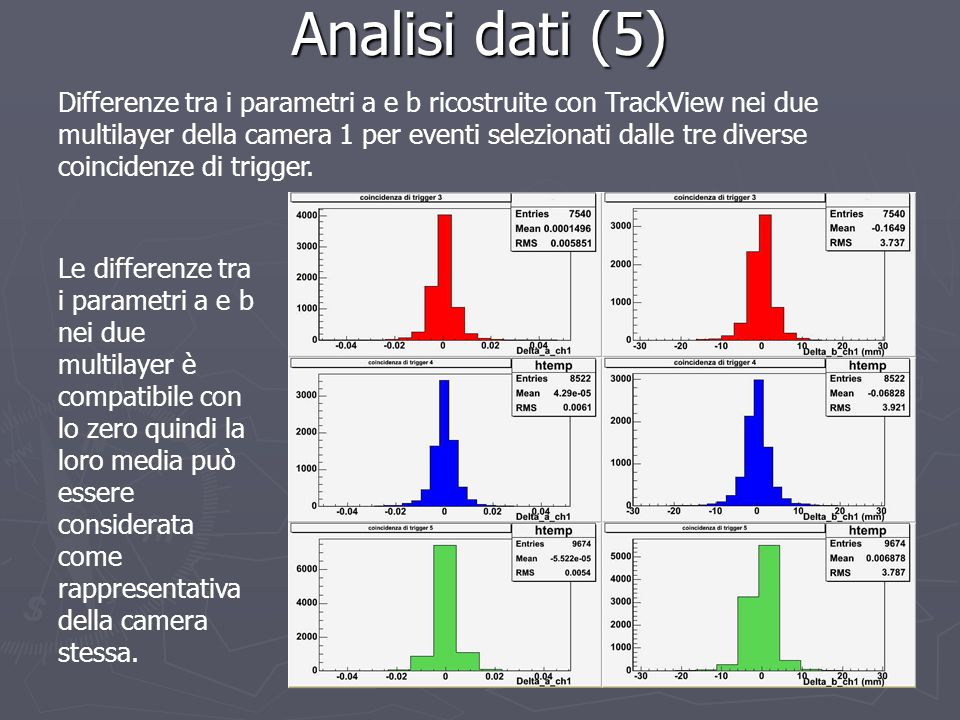 Analisi dati (5)