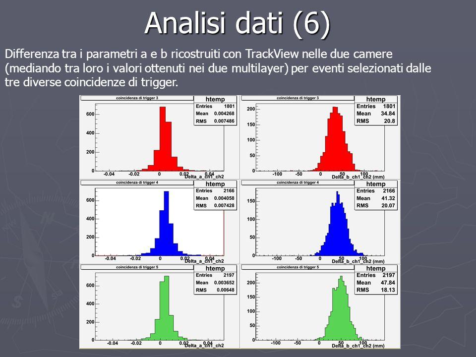 Analisi dati (6)