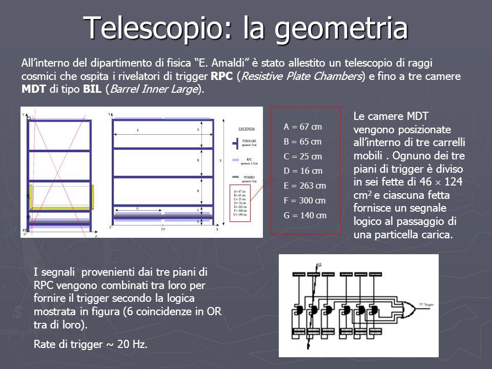Telescopio: la geometria