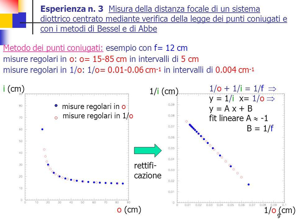 Metodo dei punti coniugati: esempio con f= 12 cm