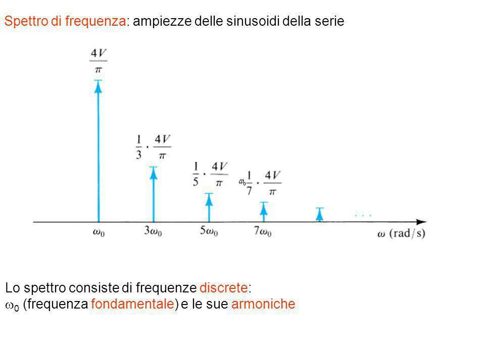 Spettro di frequenza: ampiezze delle sinusoidi della serie