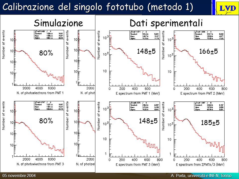 Calibrazione del singolo fototubo (metodo 1)