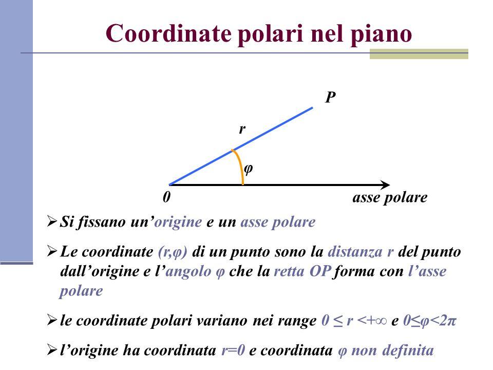 Coordinate polari nel piano
