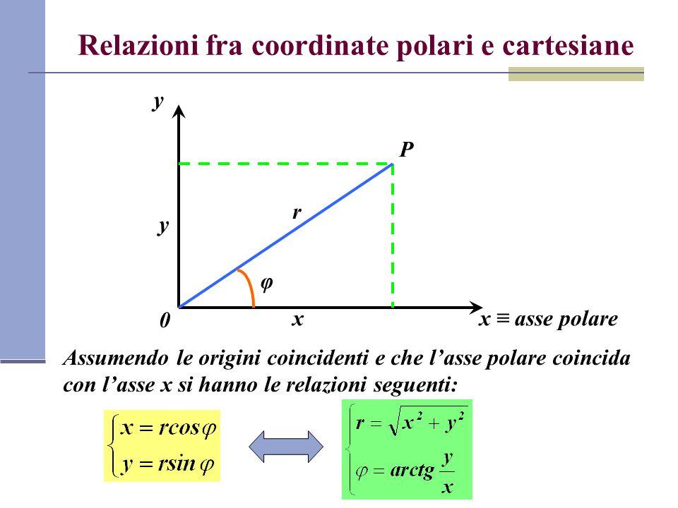 Relazioni fra coordinate polari e cartesiane