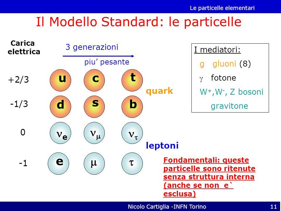Il Modello Standard: le particelle