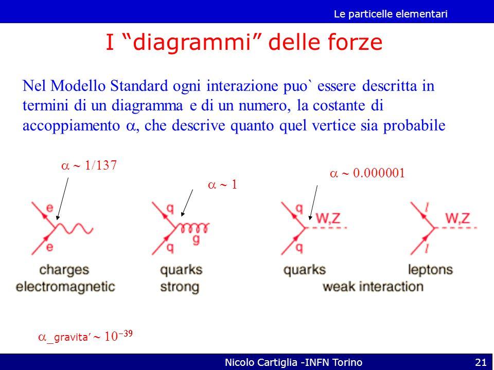 I diagrammi delle forze