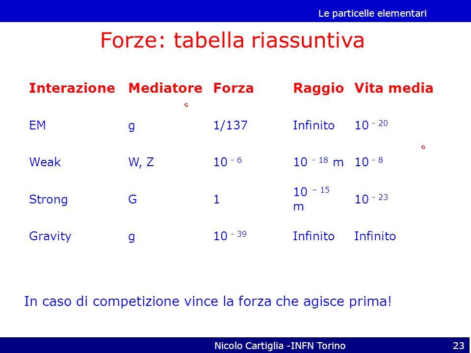 Forze: tabella riassuntiva