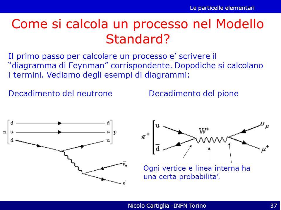 Come si calcola un processo nel Modello Standard