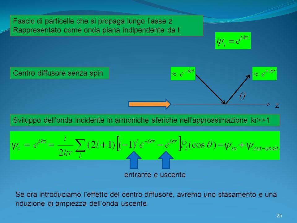 Fascio di particelle che si propaga lungo l'asse z