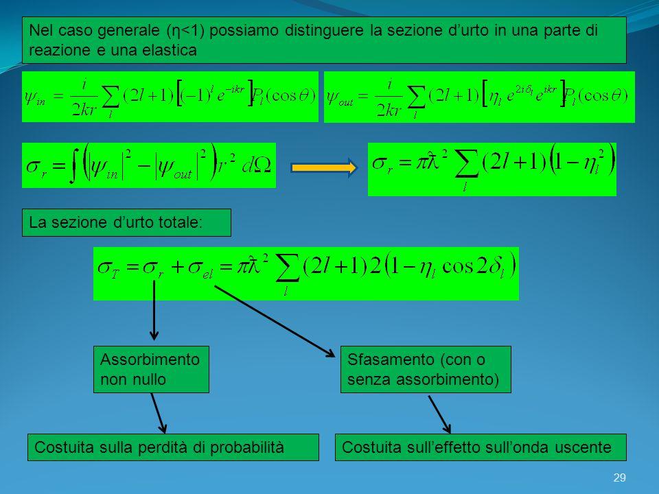 Nel caso generale (η<1) possiamo distinguere la sezione d'urto in una parte di reazione e una elastica