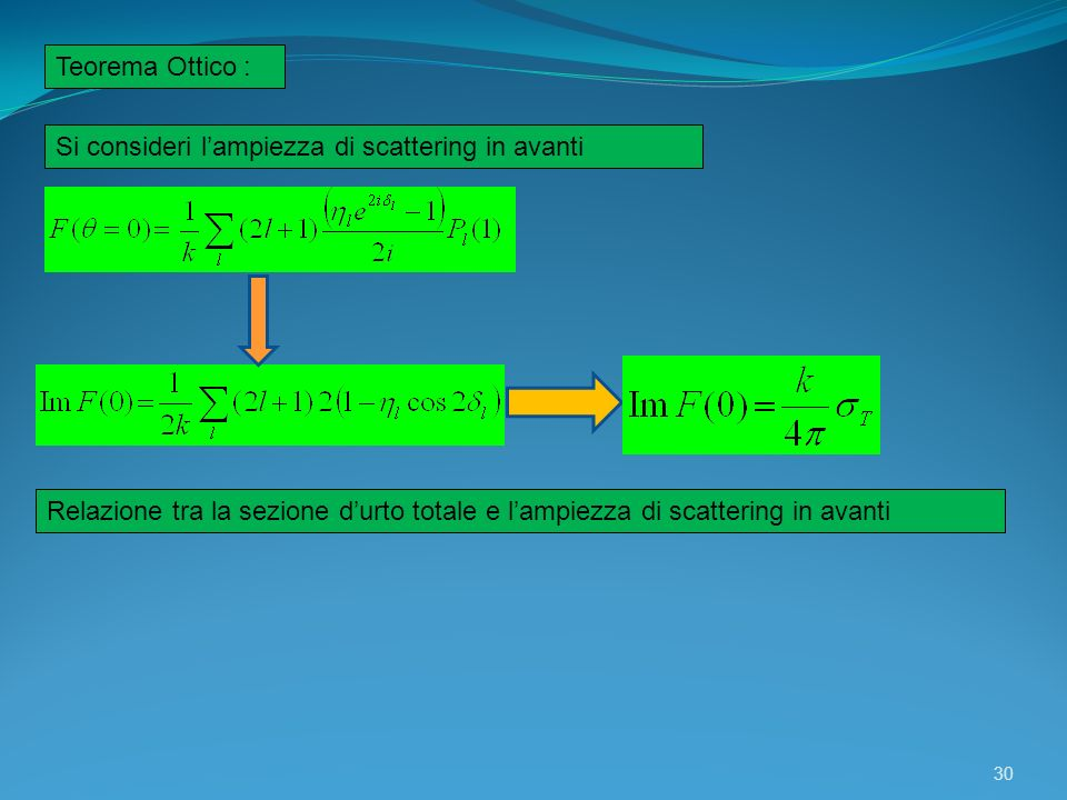 Teorema Ottico : Si consideri l'ampiezza di scattering in avanti.