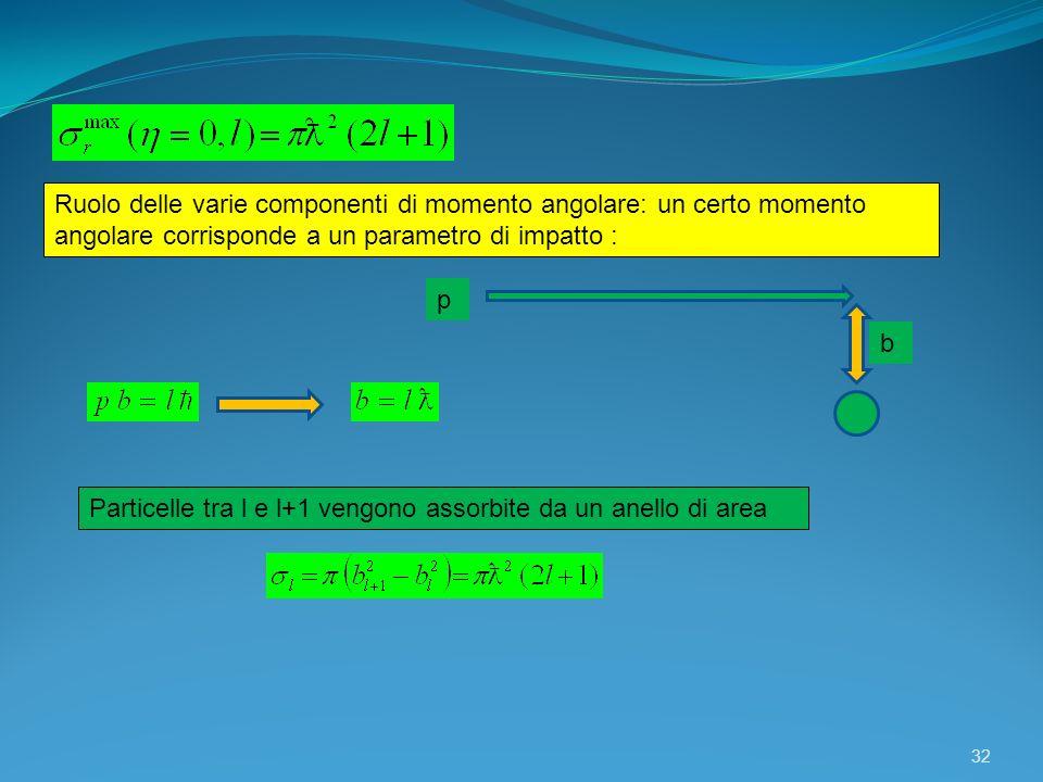 Ruolo delle varie componenti di momento angolare: un certo momento angolare corrisponde a un parametro di impatto :