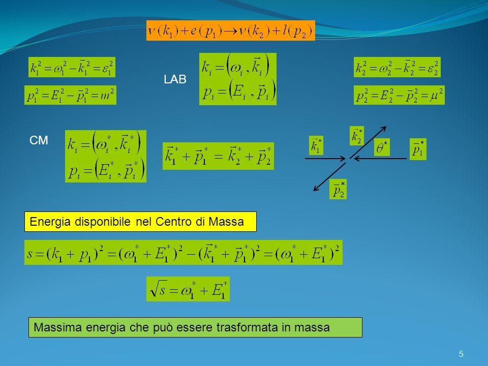 LAB CM Energia disponibile nel Centro di Massa Massima energia che può essere trasformata in massa