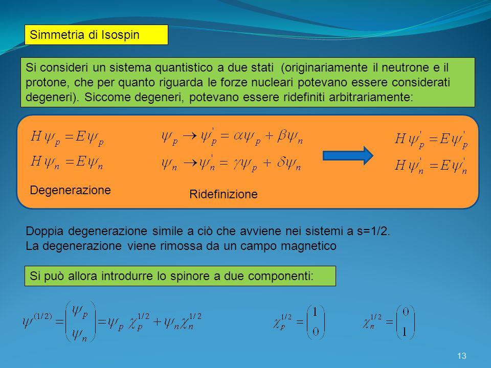 Simmetria di Isospin