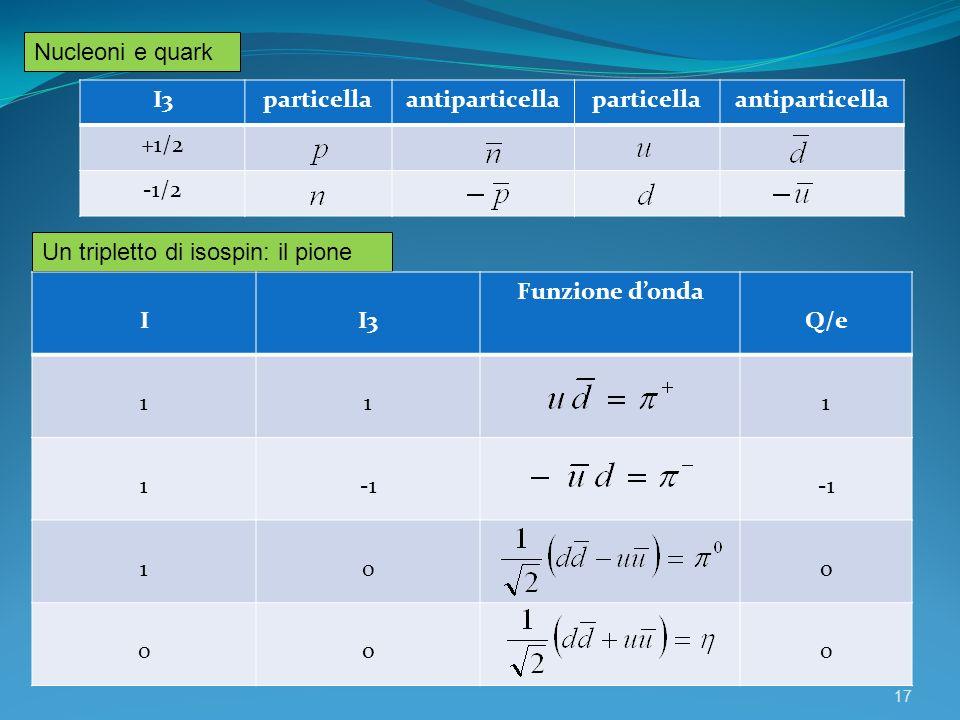 Nucleoni e quark I3. particella. antiparticella. +1/2. -1/2. Un tripletto di isospin: il pione.