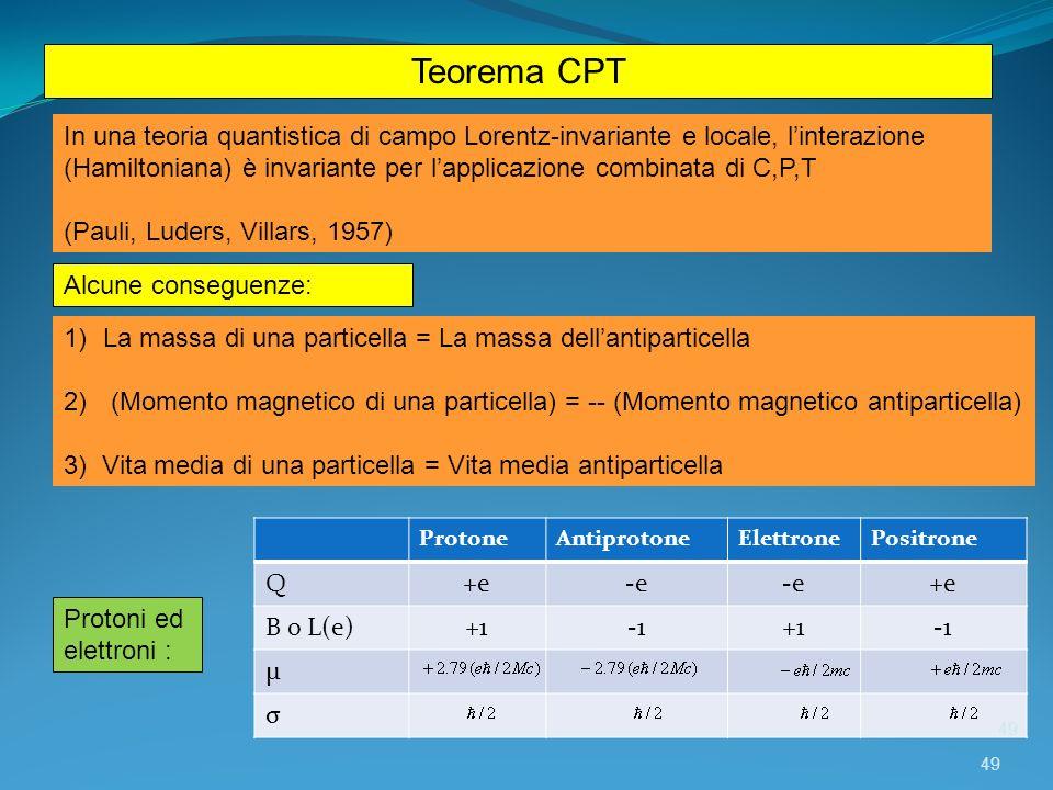 Teorema CPT