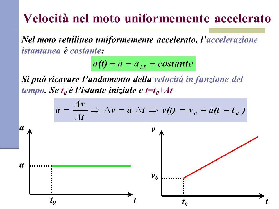 Velocità nel moto uniformemente accelerato