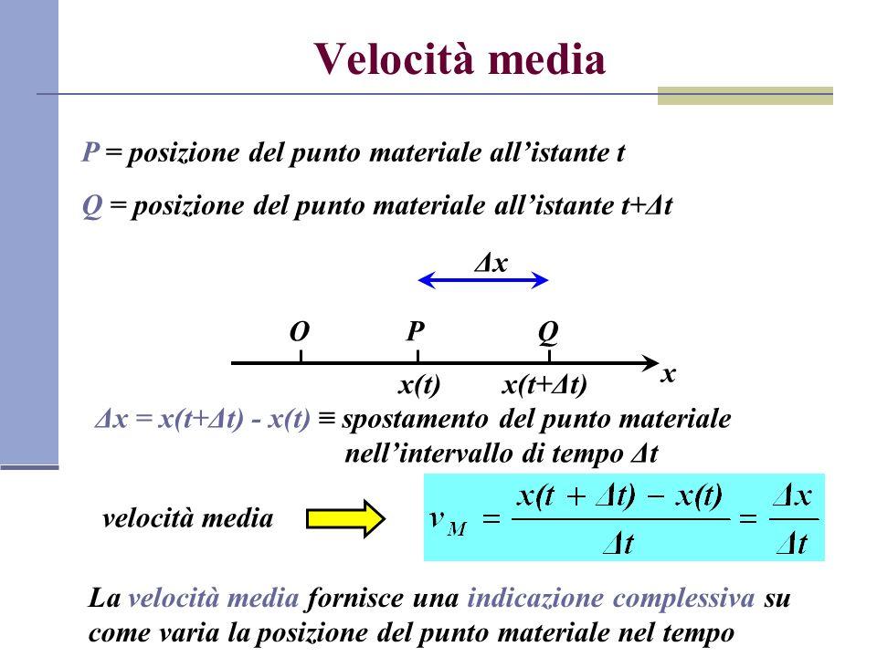 Velocità media P = posizione del punto materiale all'istante t