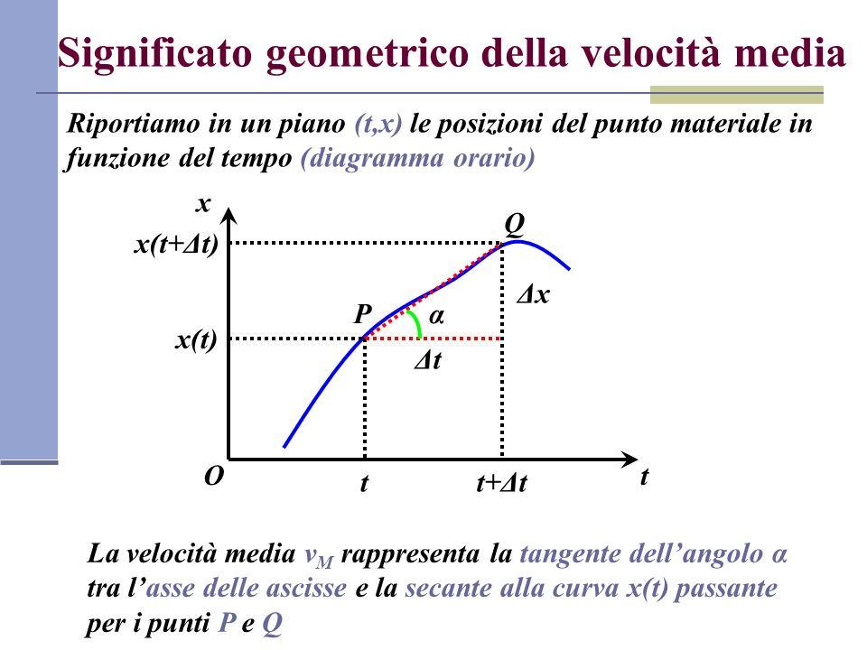 Significato geometrico della velocità media