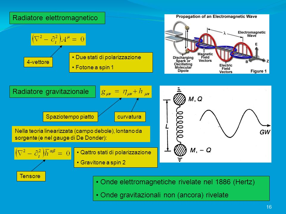 Radiatore elettromagnetico